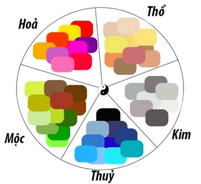 Một trong số các yếu tố cấu tạo nên mệnh thổ hợp màu gì