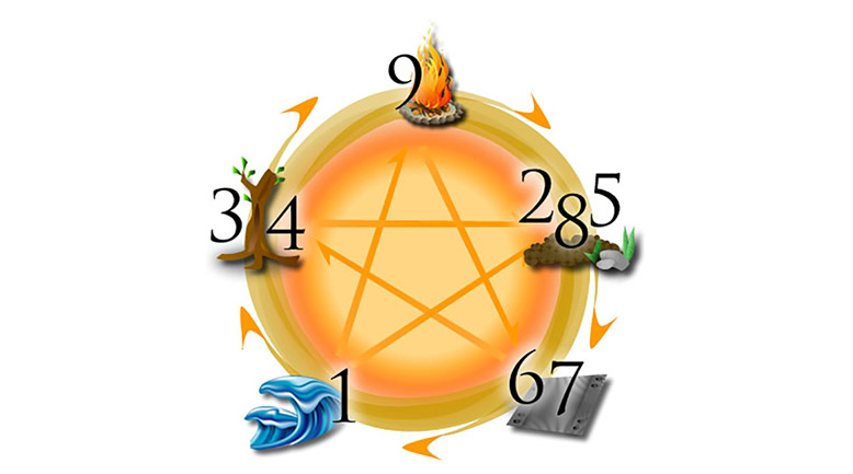 Ý nghĩa các con số từ 0 đến 9 trong phong thủy là gì?
